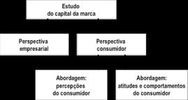 estudo_capital_marca